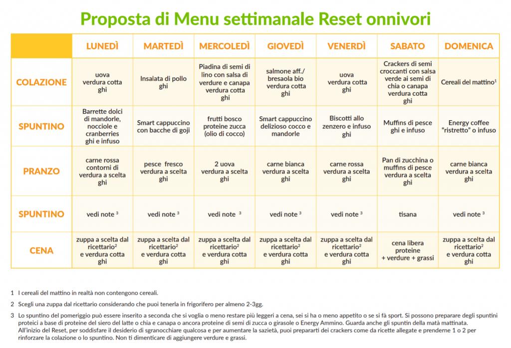 dieta reset metabolico schema onnivori