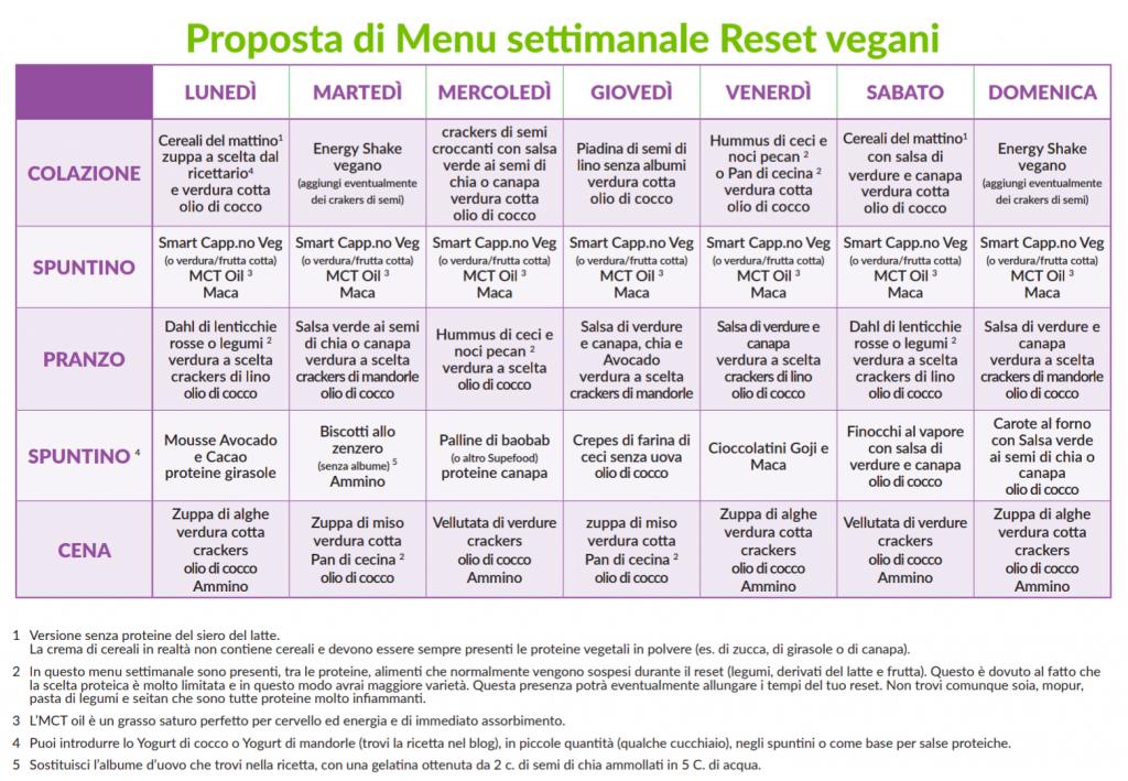 dieta reset metabolico schema vegani